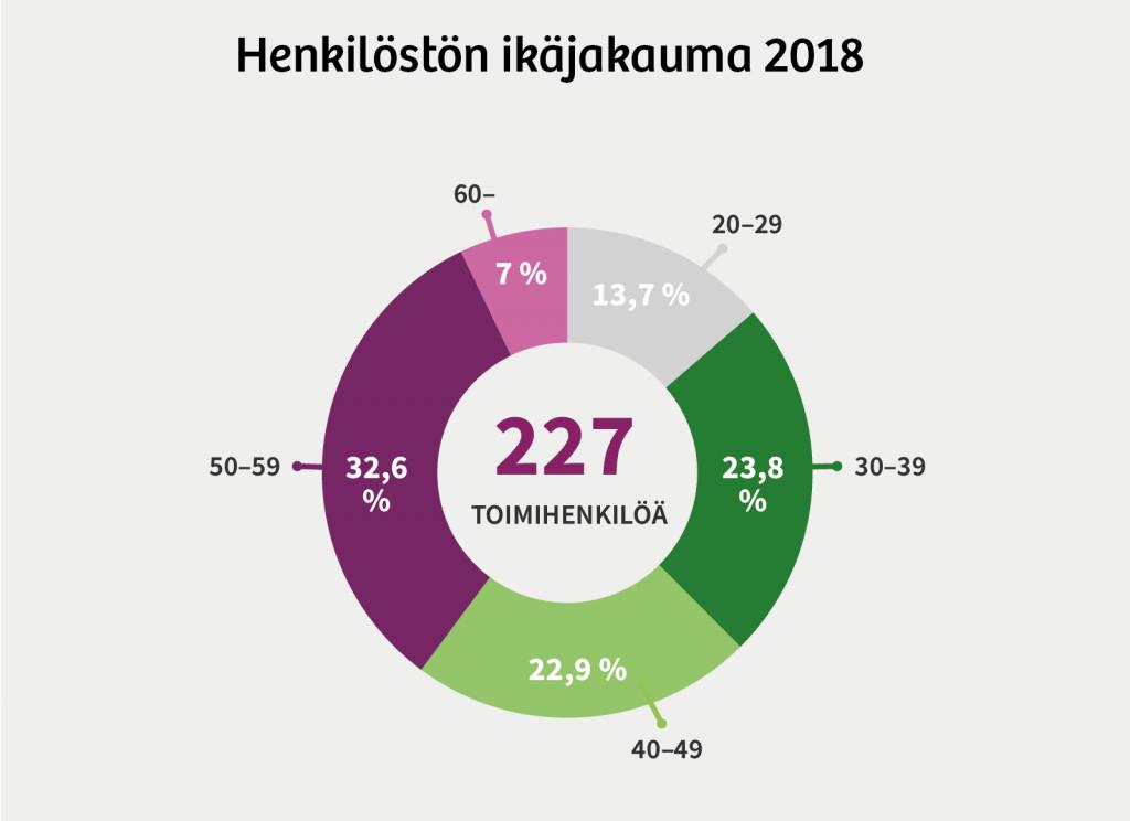 Henkilöstön ikäjakauma 2018: 20-29 -vuotiaita: 13,7 %. 30-39 -vuotiaita: 23,8 %. 40-49 -vuotiaita: 22,9 %. 50-59 -vuotiaita: 32,6 %. Yli 60-vuotiaita: 7%.