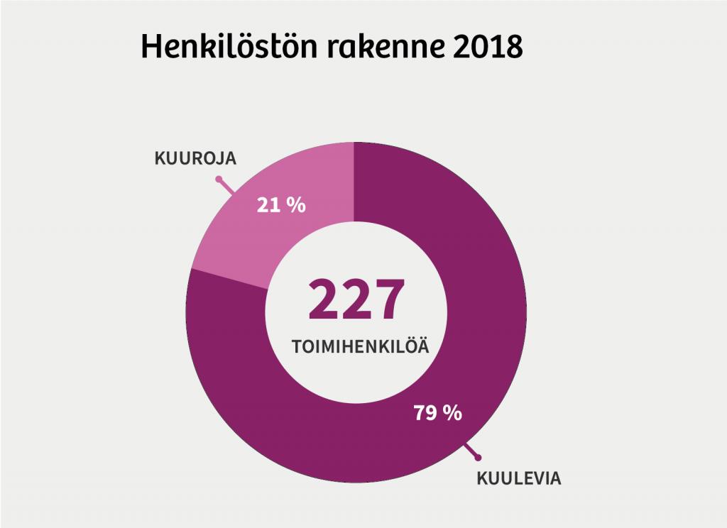 Henkilöstön rakenne 2018: Yhteensä 227 toimihenkilöä, joista 79 % kuulevia ja 21 % kuuroja.