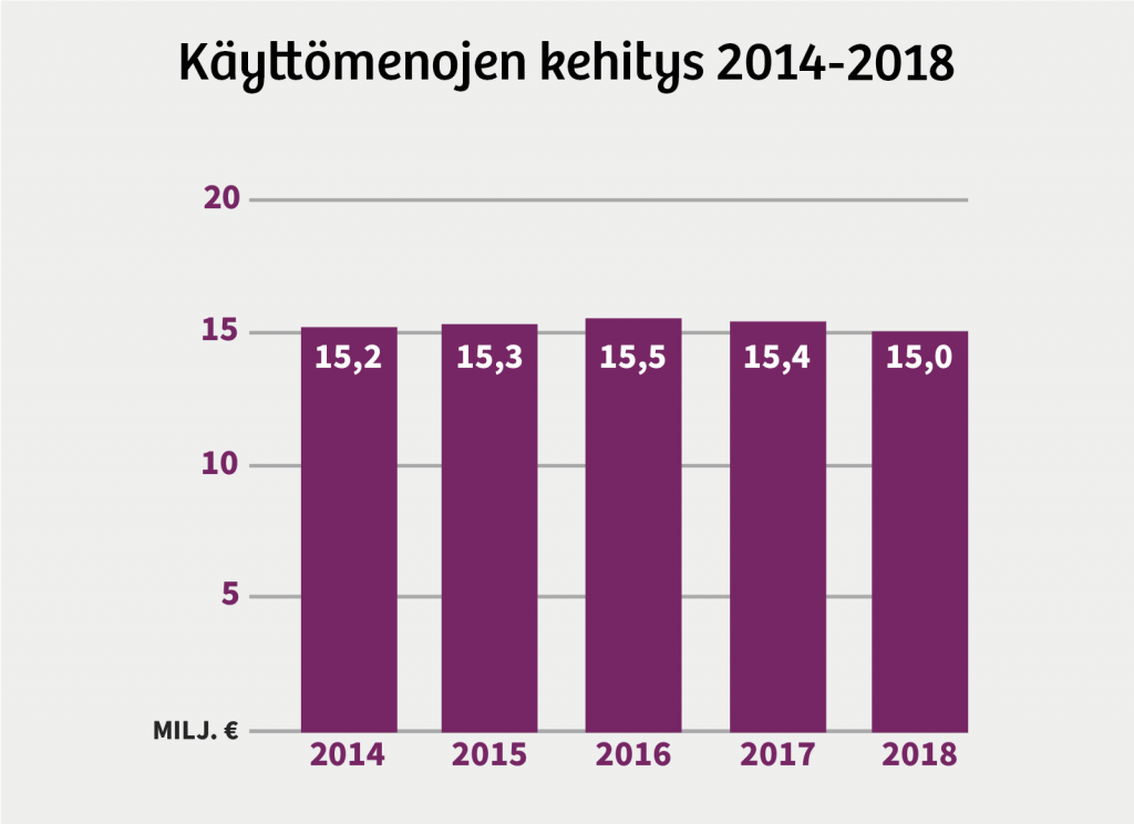 KPS käyttömenojen kehitys 2014-2018:  2014: 15,2 miljoonaa euroa.  2015: 15,3 miljoonaa euroa.  2016: 15,5 miljoonaa euroa.  2017: 15,4 miljoonaa euroa.  2018: 15 miljoonaa euroa.