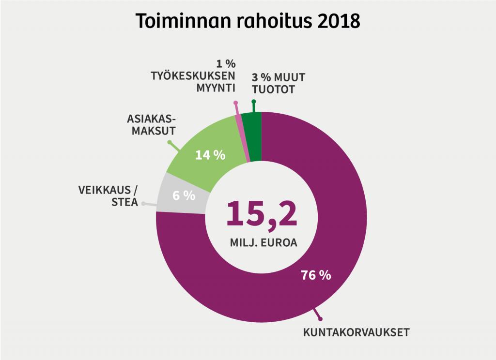 KPS toiminnan rahoitus vuonna 2018: Yhteensä 15,2 miljoonaa euroa. Veikkaus / Stea: 6 %. Asiakasmaksut: 14 %. Työkeskuksen myynti: 1%. Muut tuotot: 3 %.